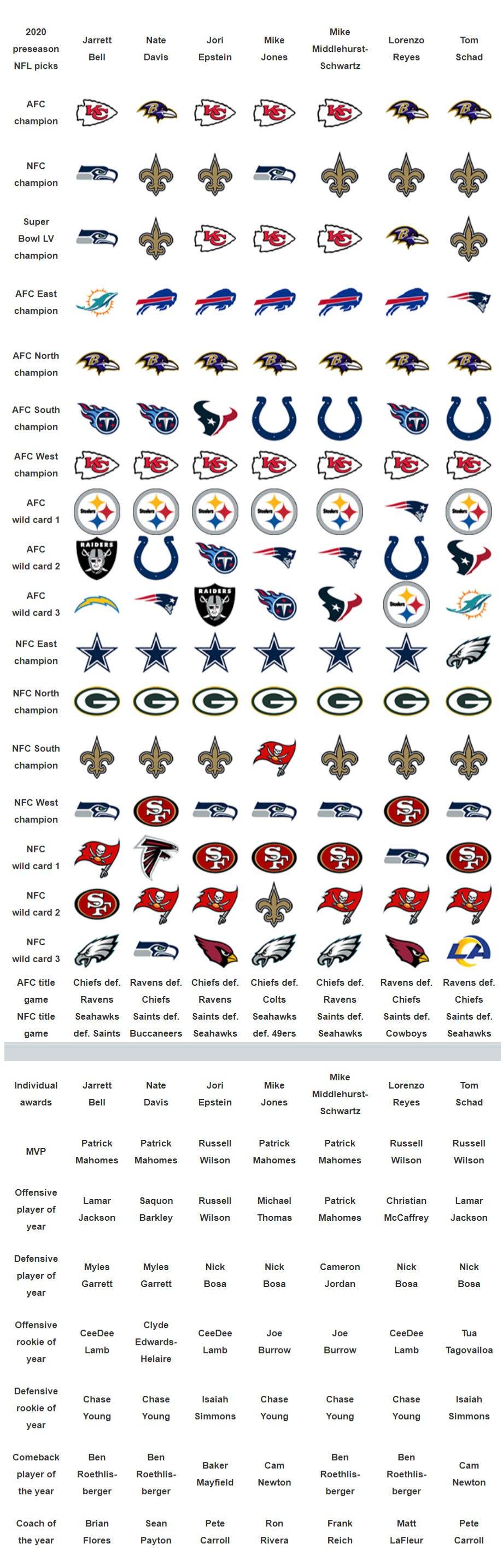 Nfl Season Predictions Which Teams Will Reach Playoffs Super Bowl
