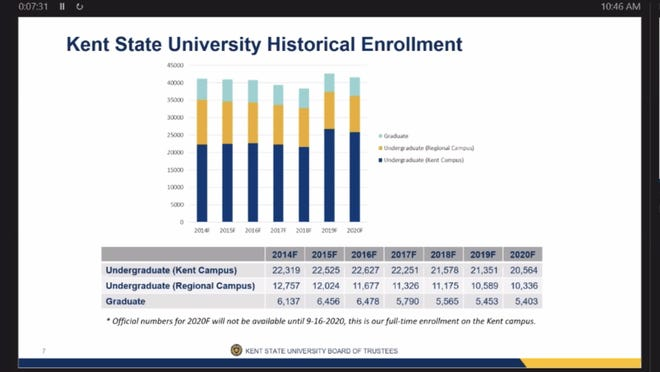Kent State unofficial enrollment numbers