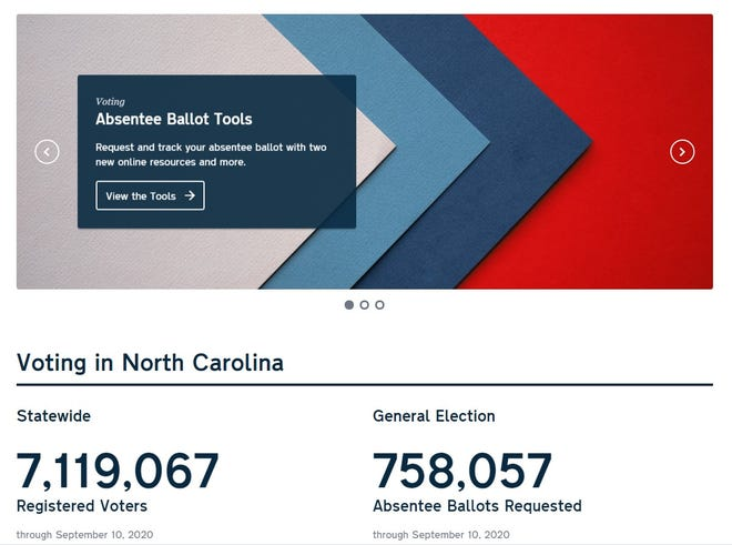 Figures on the NC State Board of Elections website Sept. 11 show that over 10% of registered voters have requested a mail-in absentee ballot.