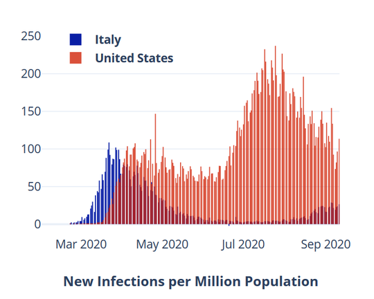Coronavirus infections per million in Italy and the United States since March 2020