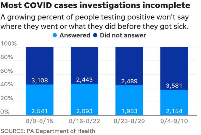 Fewer and fewer Pennsylvanians who test positive for COVID-19 are telling officials where they went before they got sick.