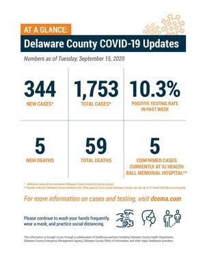 Delaware County COVID-19 update, Sept. 15, 2020