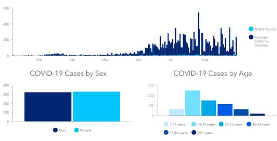 Shasta County's public health dashboard breaks down the number of COVID-19 cases tracked this year - as of Sept. 15, 2020 - by age, gender, and frequency reported compared to other North State counties.