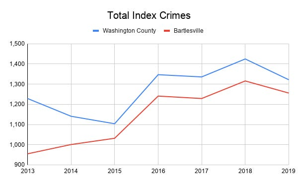 Total crimes for Bartlesville and Washington county