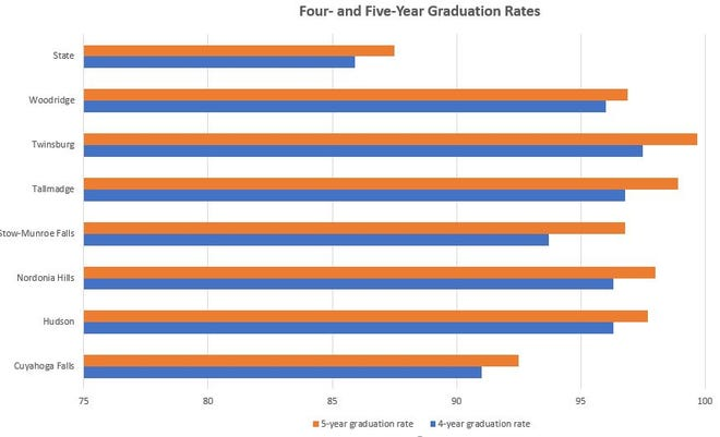 This chart illustrates the percentage of students who graduate in four and five years in several Summit County School districts, in comparison to the state percentages.