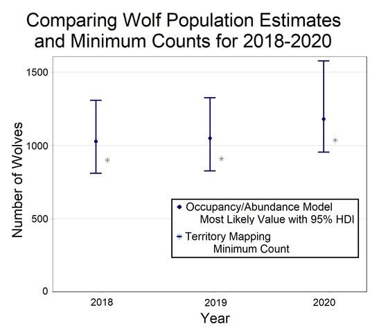 The Department of Natural Resources has adopted a new method of estimating the number of gray wolves in Wisconsin with an occupancy-based model. It replaces a territory mapping technique which produced a minimum count of wolves.