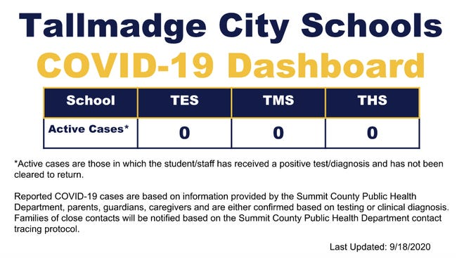 Tallmadge schools posts any COVID-19 cases among its students and staff members on its dashboard on the district's website.
