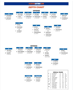 Florida football depth chart