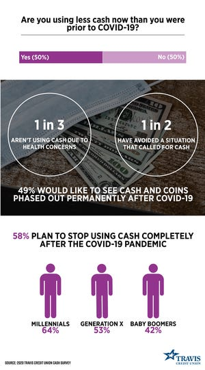 About half of Americans in a survey said they are using less cash since COVID-19.