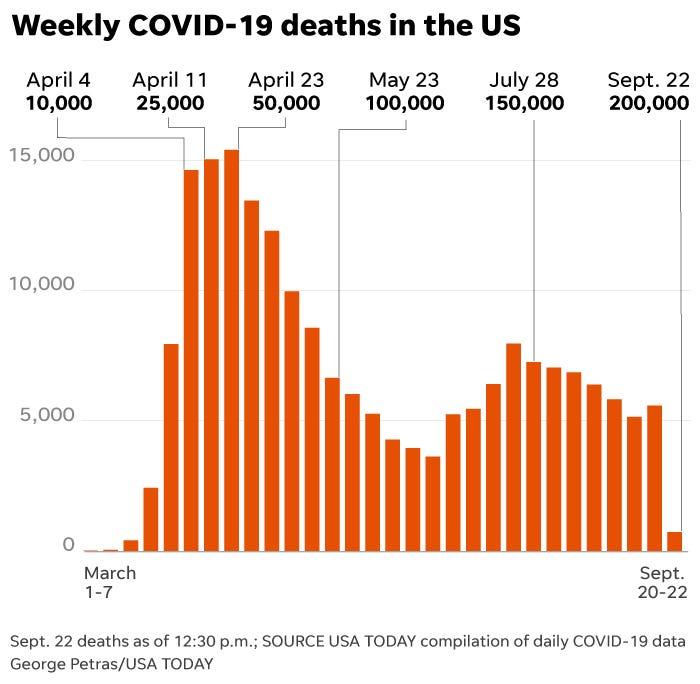 Covid News Cdc Halloween Us Deaths Surpass 200 000 Kn95 Masks