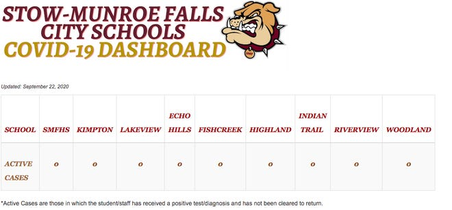 The Stow-Munroe Falls City School District has this dashboard posted on its website to provide updates on the number of active COVID-19 cases among staff members and students. As of Sept. 24, there were no active cases in the district.