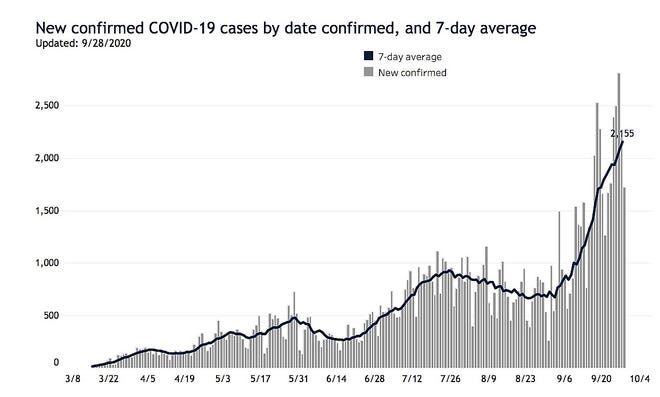 New COVID-19 cases in Wisconsin, with the dark line showing the seven-day average.