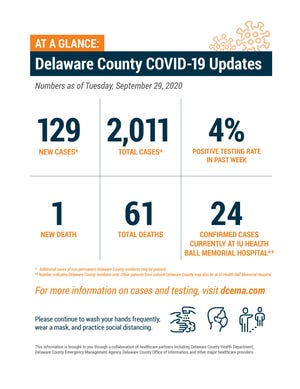Delaware County weekly COVID-19 update, Sept. 29