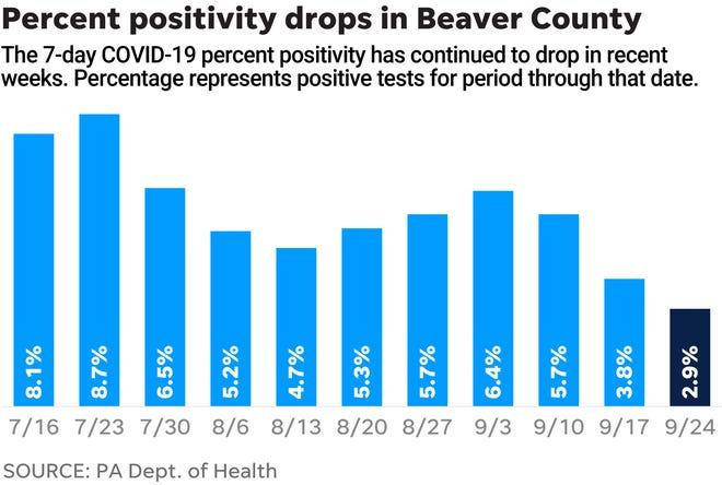 Beaver County's percent positivity drops