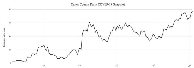 According to the Oklahoma Department of Health, the total number of presumed active COVID-19 infections in Carter Counted reached a new high Saturday.