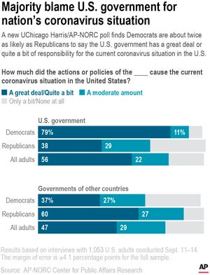 A new UChicago Harris/AP-NORC poll finds Democrats are about twice as likely as Republicans to say the U.S. government has a great deal or quite a bit of responsibility for the current coronavirus situation in the U.S.
