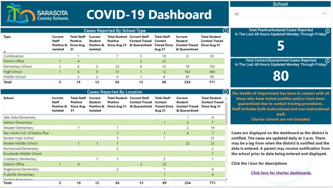 The Sarasota County School District's updated COVID-19 dashboard has far more information than previous versions.