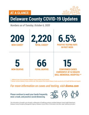 Delaware County weekly COVID-19 update, Oct. 6