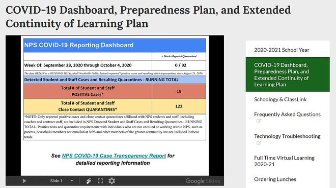 A screenshot of the Northville Public Schools COVID-19 reporting dashboard.