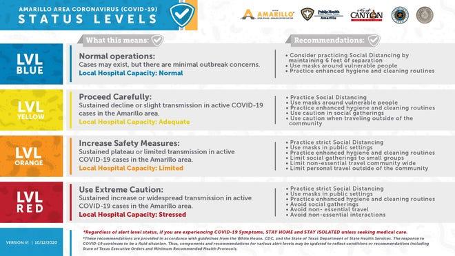City of Amarillo's COVID-19 Status Level Chart
