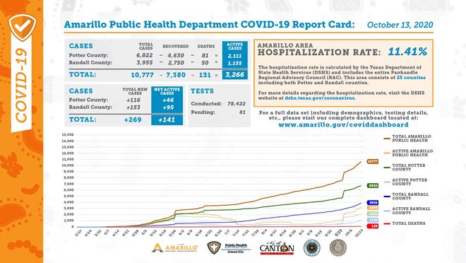 Tuesday's COVID-19 report card, released every weekday by the city of Amarillo