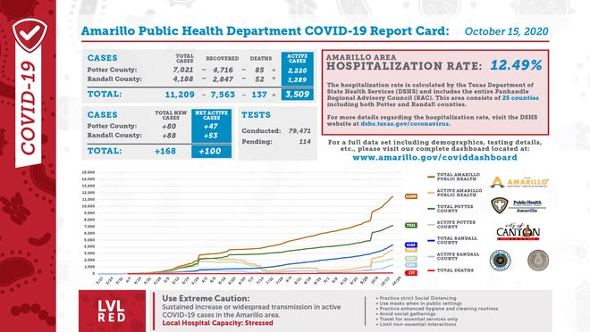 Thursday's COVID-19 report card from the city of Amarillo's public health department