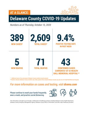 Delaware County weekly COVID-19 update, Oct. 15