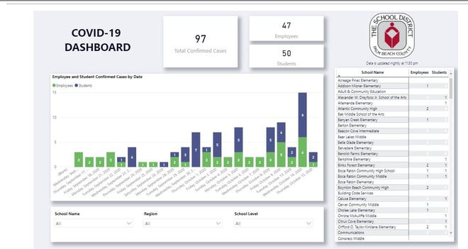 Palm Beach County School District COVID-19 Dashboard on Oct. 16, 2020.