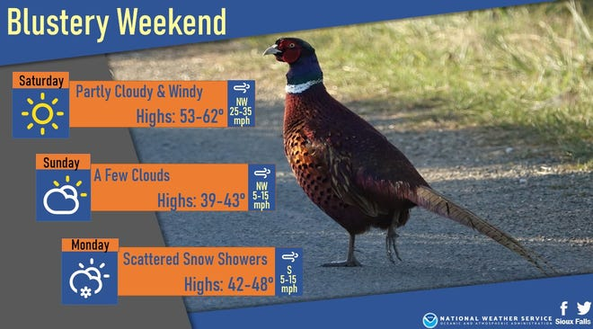 Weekend outlook in Sioux Falls from the NWS.