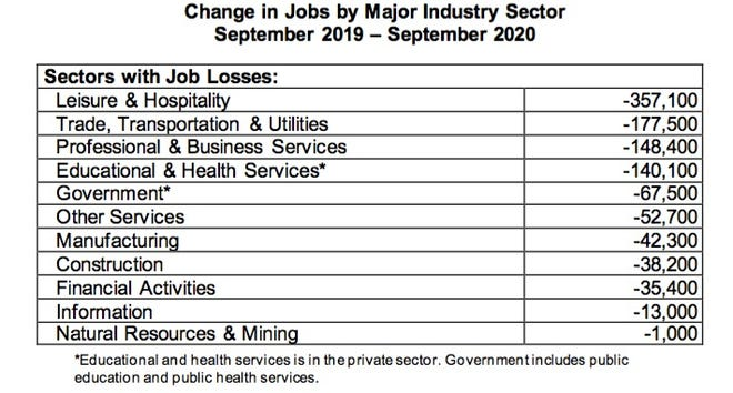 Source: NYS Department of Labor.