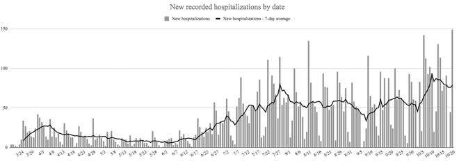 The State Department of Health also reported 149 hospitalizations due to the disease on Tuesday, topping the previous high of 142 new hospitalizations set on October 6.