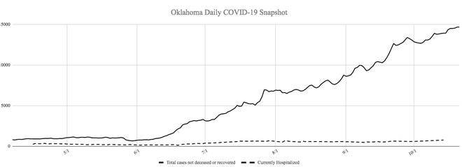 The Oklahoma Department of Health reported Carter County's tenth death related to COVID-19 Wednesday, one of 19 new deaths associated with the disease.