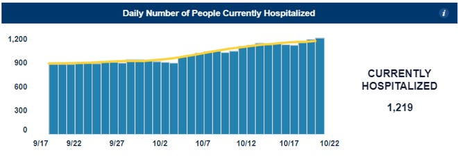 Covid-19 hospitalizations in North Carolina as of Wednesday, Oct. 21, 2020