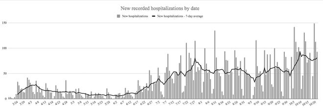 A reported 93 new COVID-19 related hospitalizations brought the state's total number of active hospitalizations to 910, a new high and an increase of 162 active hospitalizations in the last week.
