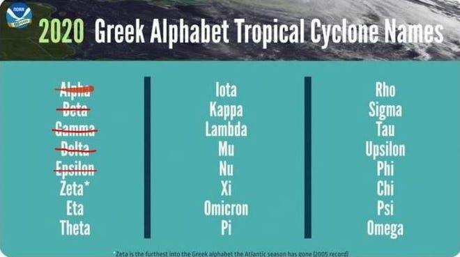 Nombres del alfabeto griego