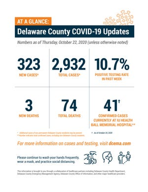 Delaware County weekly COVID-19 update, Oct. 22