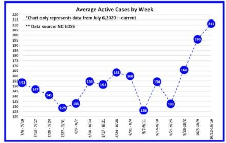 The Davidson County Health Department shows steady increase in active cases since the end of August.