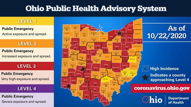 "As of Oct. 22, 2020 there Ohio 38 counties are level 3 or ""red"" Ohio Gov. Mike DeWine said there are 3 counties that are now on the watch list for approaching level 4 or ""purple,"" including Cuyahoga County."