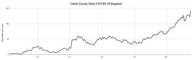 With 29 new confirmed COVID-19 infections, the number of presumably active infections within Carter County reached 142, a new high water mark for the pandemic.
