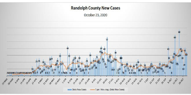 Randolph County is experiencing a second wave of COVID-19 positive cases.