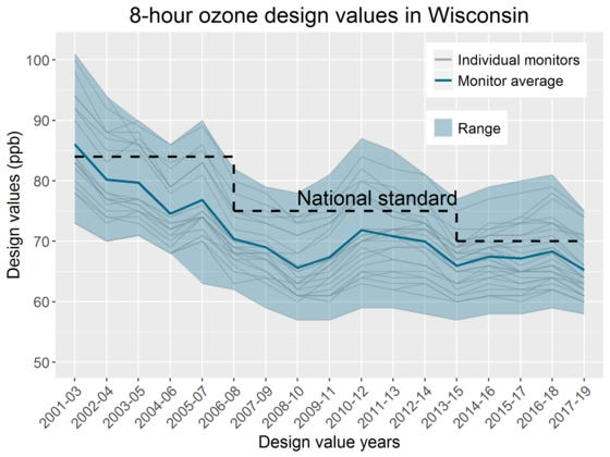 Overall ozone concentrations have decreased since 2001 along the Lake Michigan shoreline, according to the DNR's 2020 Air Quality Trends Report.