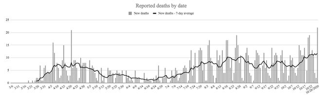 The Oklahoma Department of Health reported 22 new deaths associated with COVID-19, marking the deadliest day for the state since the onset of the pandemic.