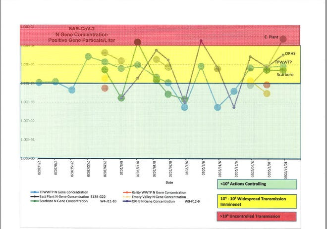 This chart shows results for novel coronavirus RNA particles at various sites in Oak Ridge's sewer system.