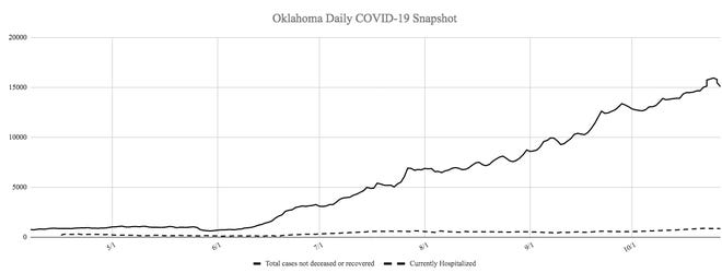 The Oklahoma Department of Health reported seven new infections and 18 new recoveries from COVID-19 in Carter County on Wednesday, lowering the presumed active number of infections to 142, marking a five-day low for active cases within the county.