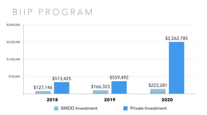Building Incentive Improvement Program graphic