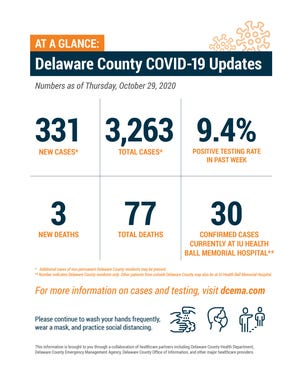 Delaware County weekly COVID-19 update, Oct. 29