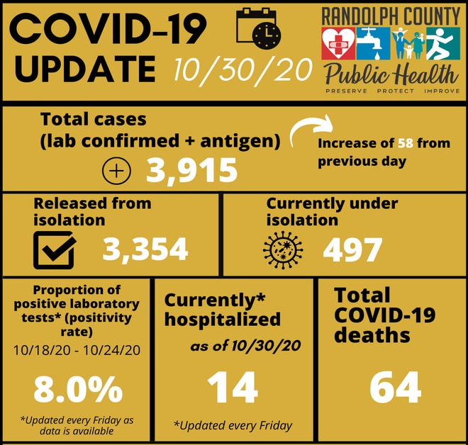 The weekly Randolph County Public Health report looks like this for Oct. 30.