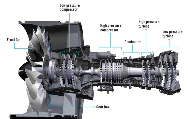 Pratt & Whitney is a major aircraft engine manufacturer. The company plans to open a $650 million facility in Asheville that will manufacture turbine airfoils, the smaller fan blades visible at the far right in this cutaway diagram of a jet engine.