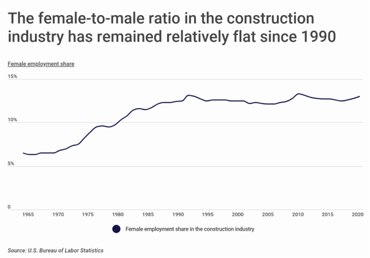Women in the construction industry has flattened since then 1990s, however, nearly a quarter of Wichita Falls construction employees are women.