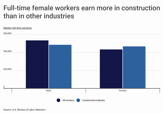 The Bureau of Labor Statistics shows full-time female workers in the construction industry earn more than women in other industries.